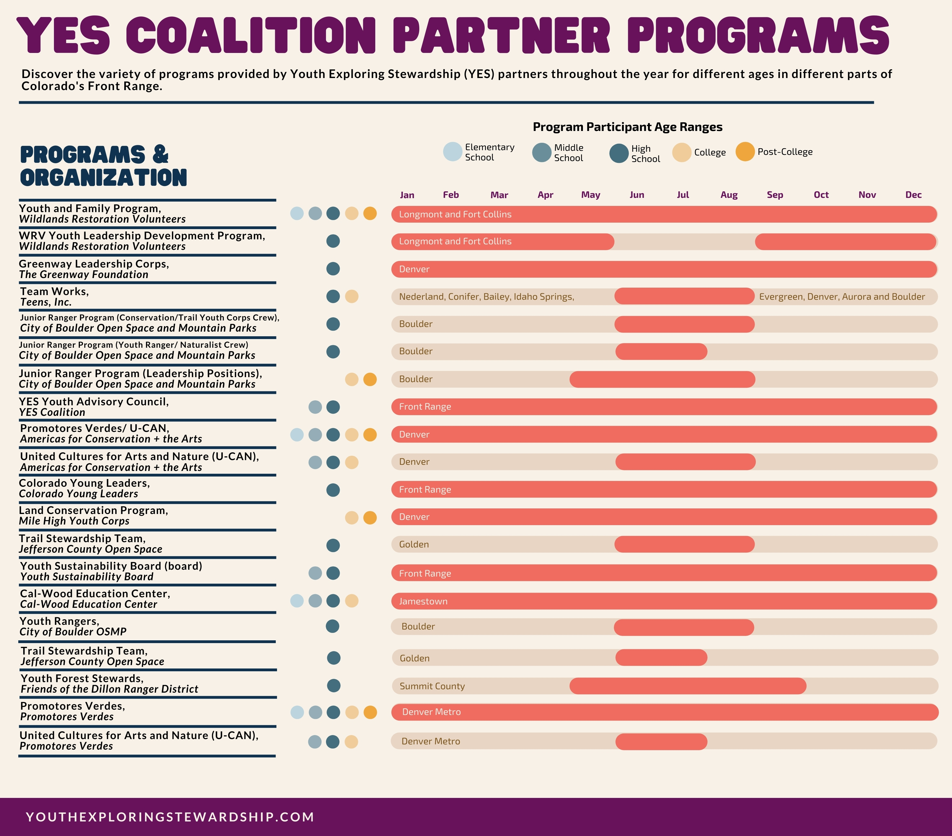 Overview of YES Coalition partner programs